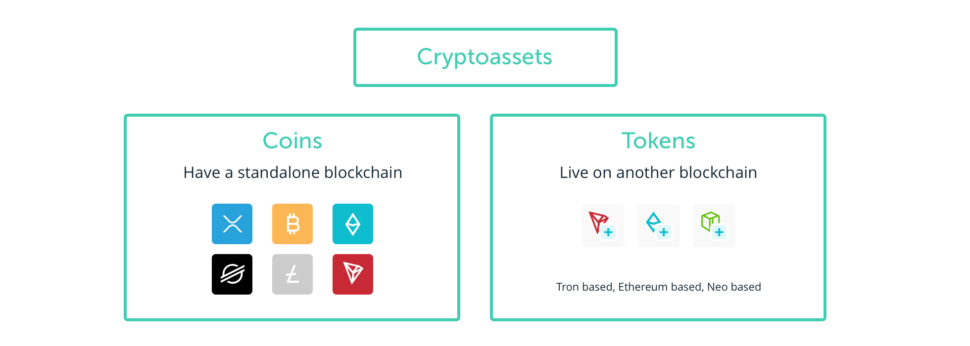 what are the different types of cryptocurrency