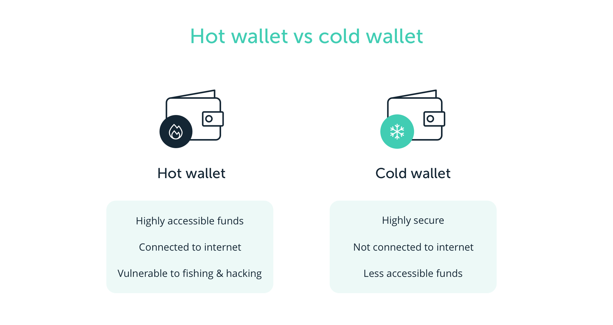 cryptocurrency hot wallet cold wallet