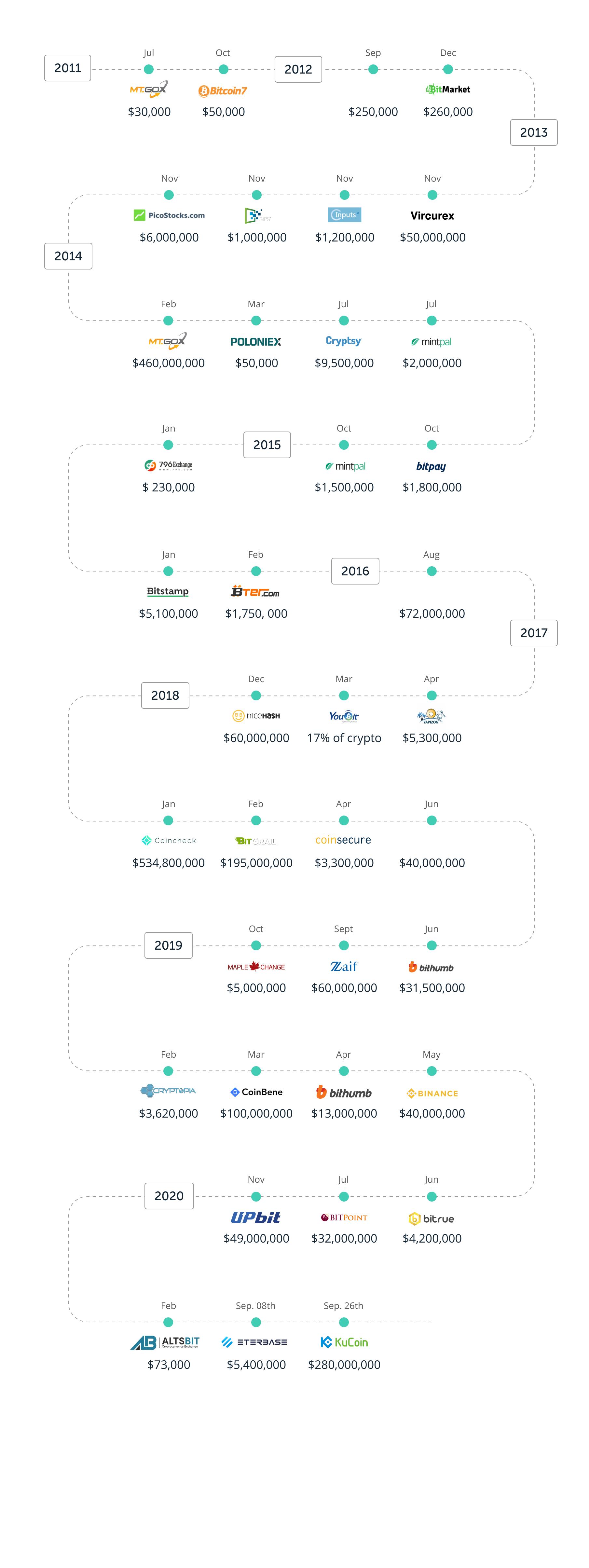 Hacks-timeline