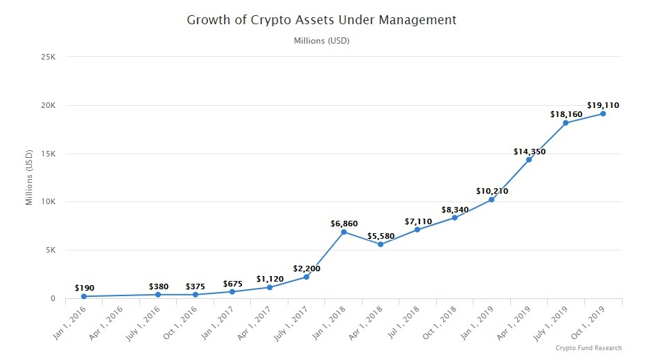 crypto assets evolution vs fiat