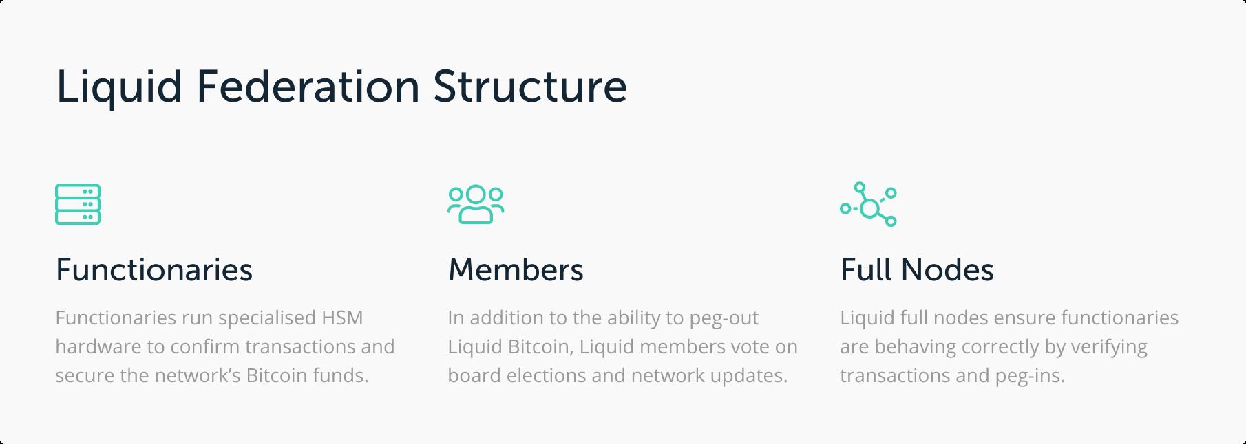 liquid structure