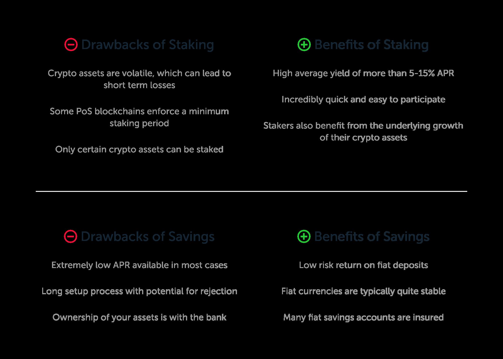 passive income options: staking vs saving
