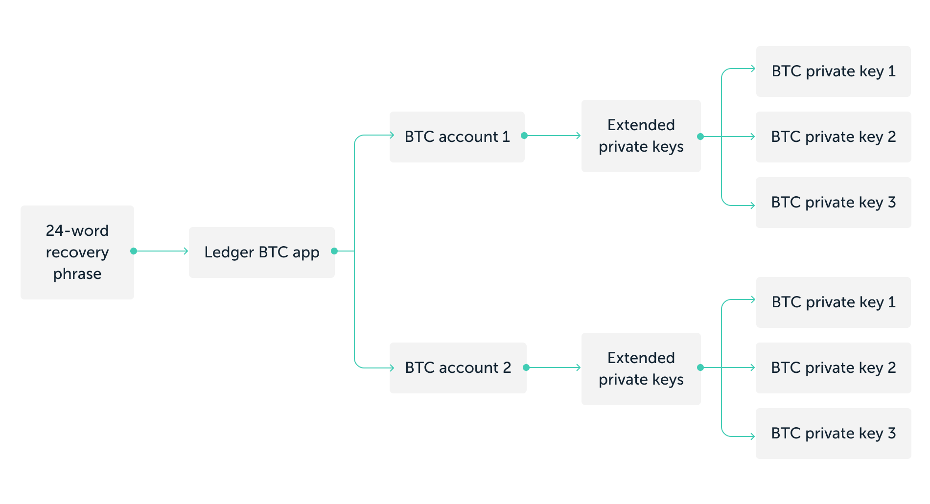 Bitcoin extended private key