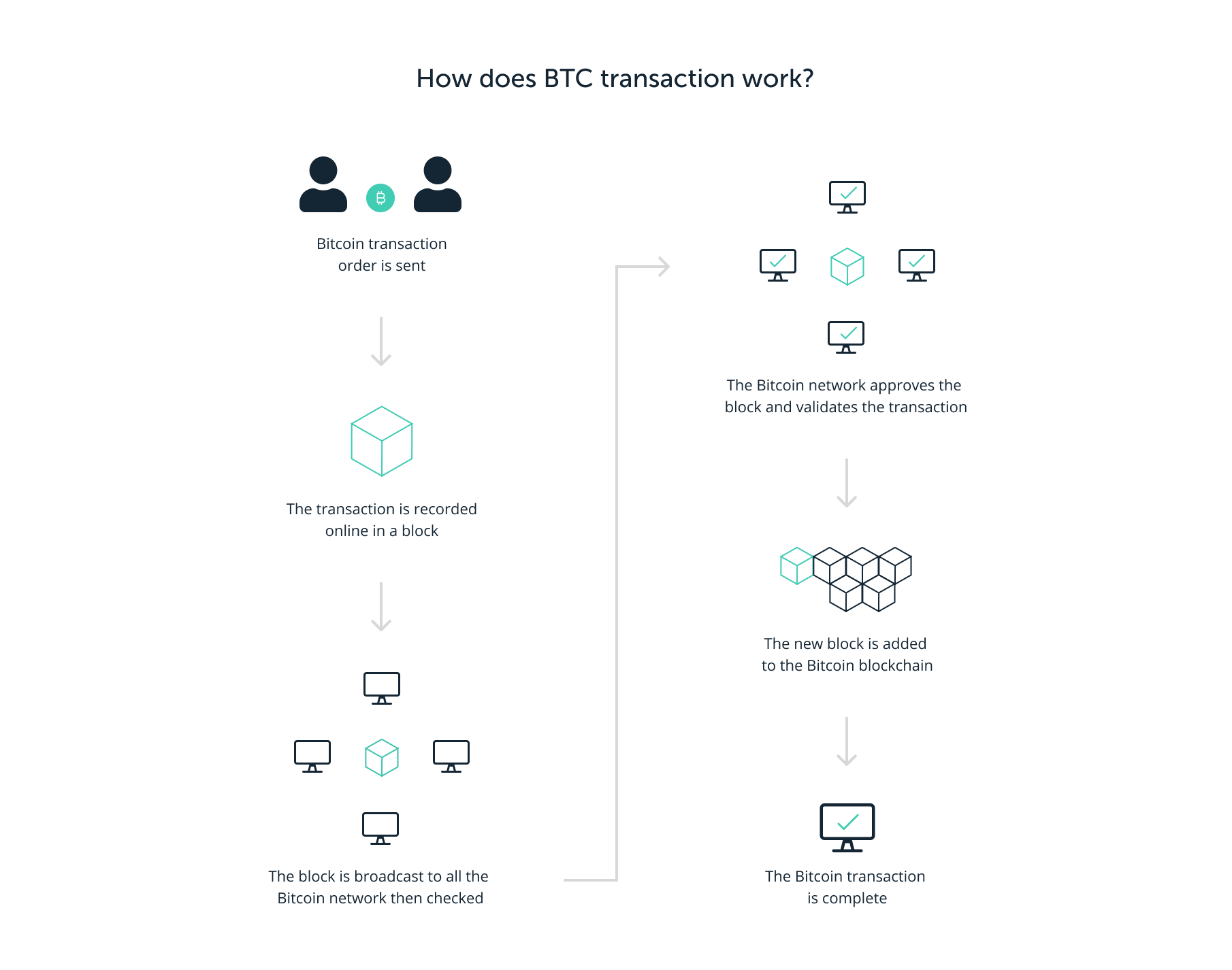 How does BTC transactions work?