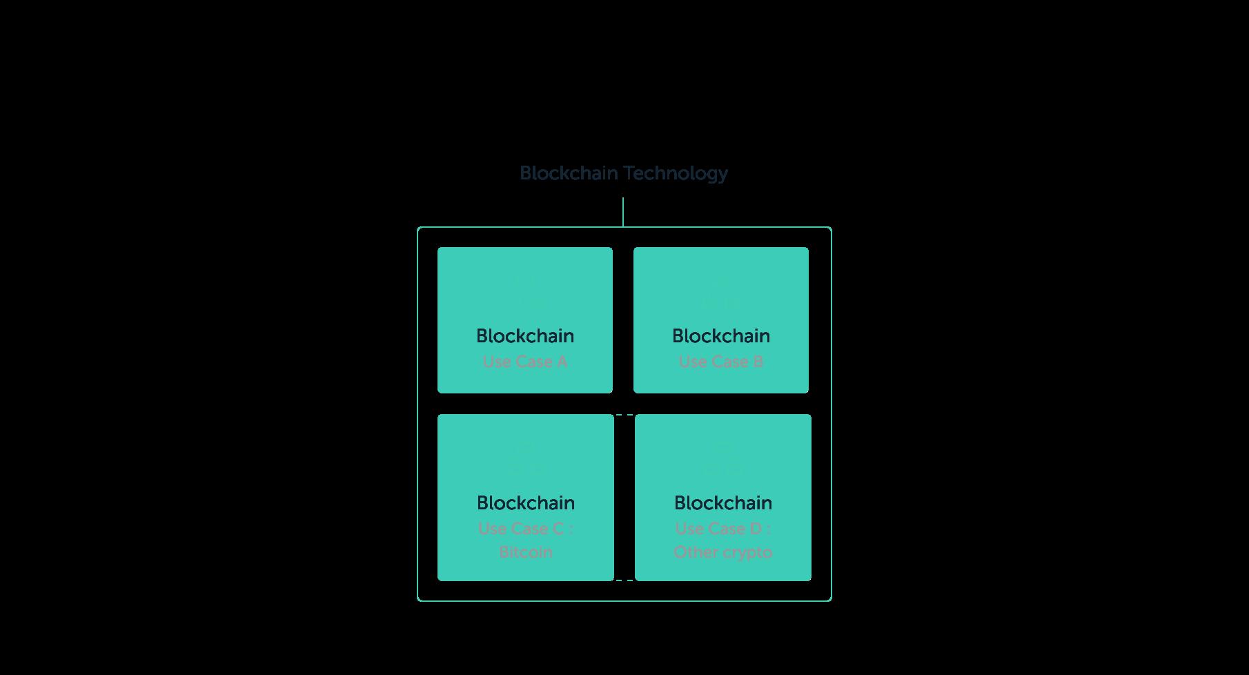 Блокчейн, криптовалюта и биткойн