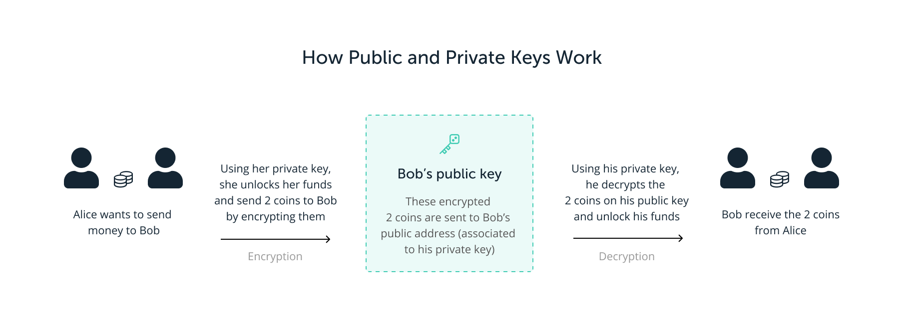 How public key and private key work