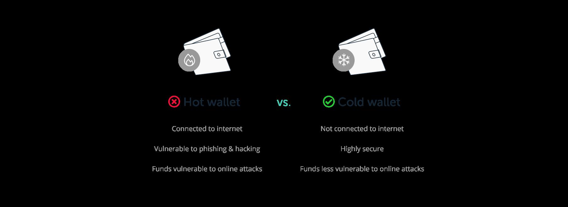 Hot wallet vs. Cold wallet